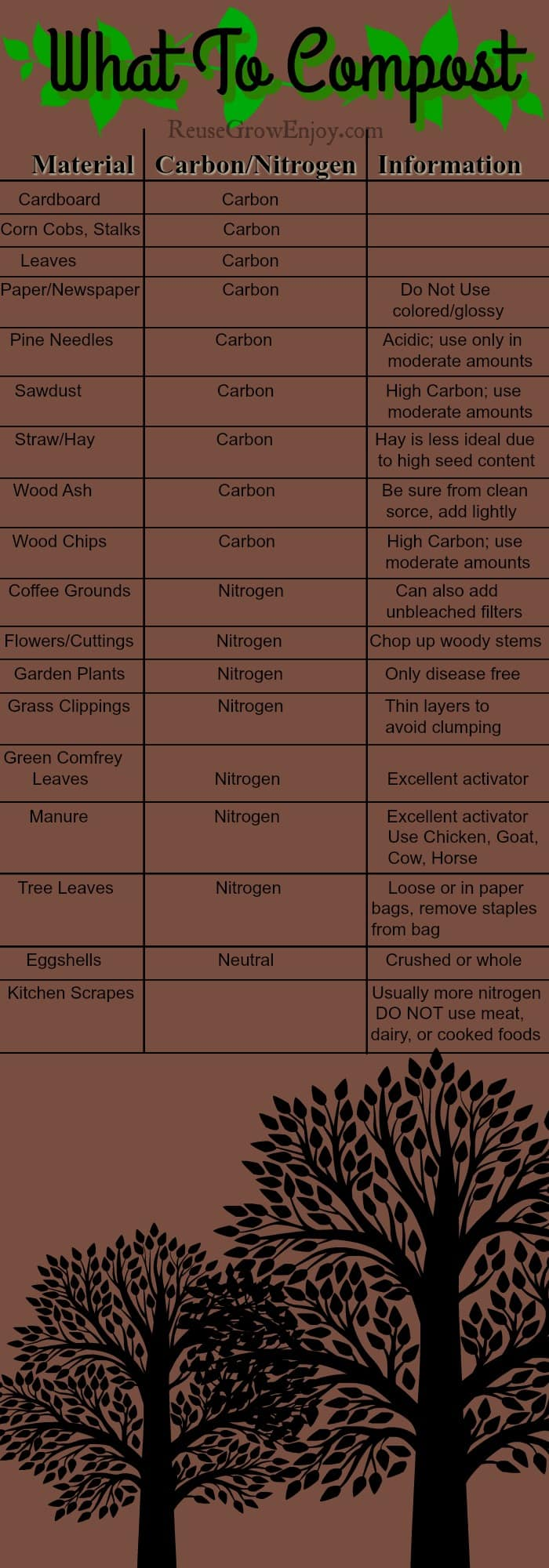 What To Compost Chart